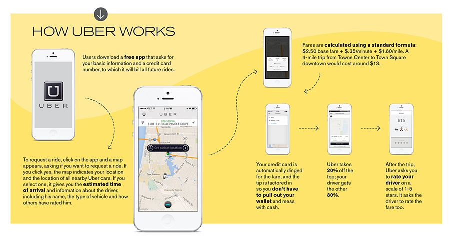 How does Uber Works?