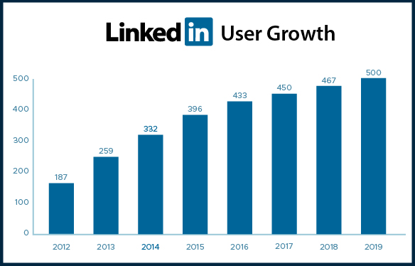LinkedIn User Growth