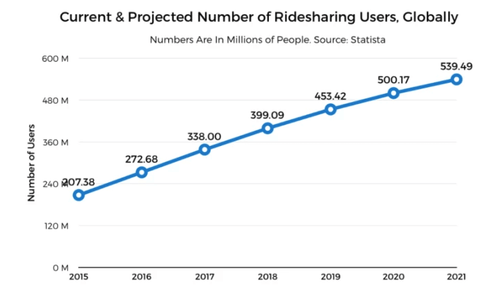 Growth of Uber's Users
