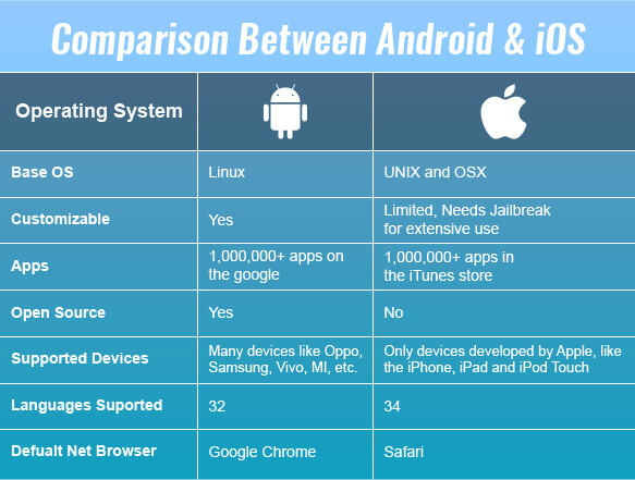 iOS vs Android Comparison