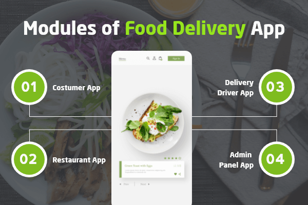 Modules of Food Delivery App
