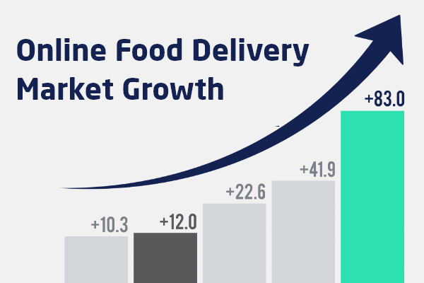 Market Growth of Food App