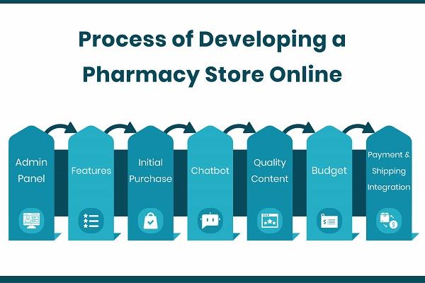 Process of Pharmacy Store Development