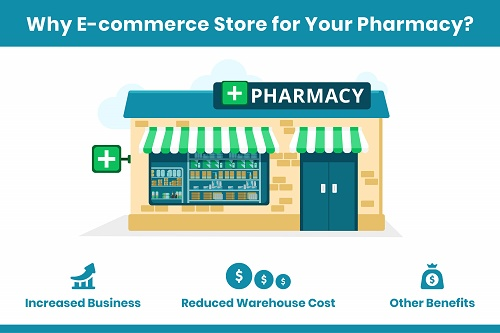 Why E-commerce Medical Store?