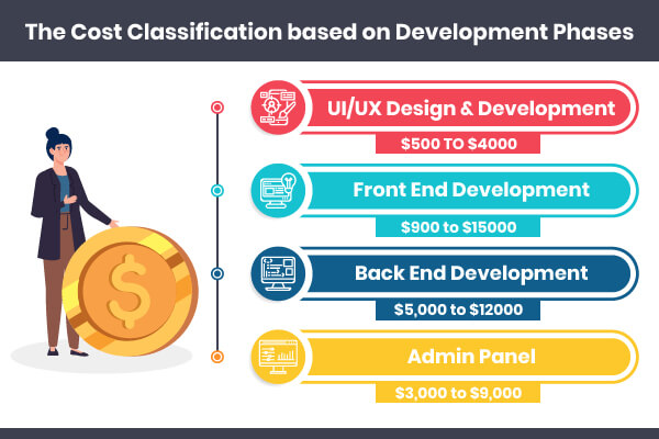 Website Development Cost Classification