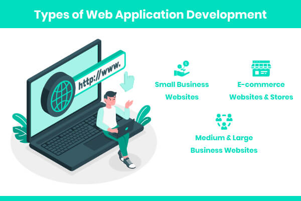 Types of Web Development