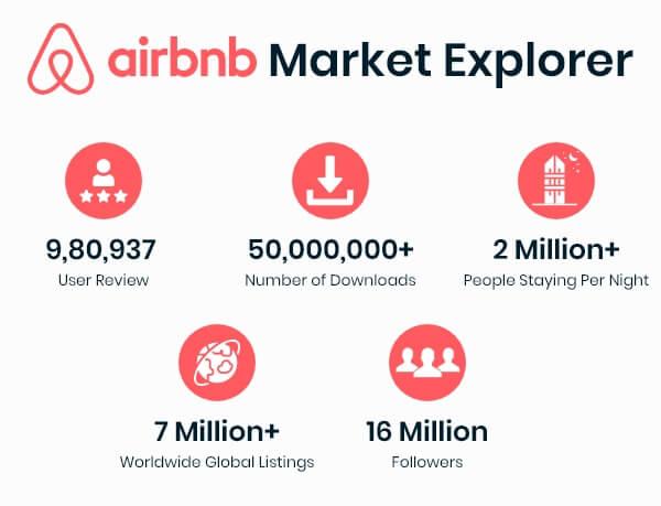 Airbnb Statics
