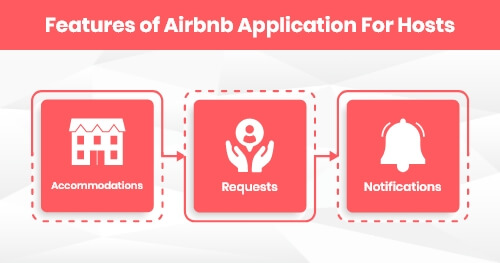Aibnb Features for Hosts