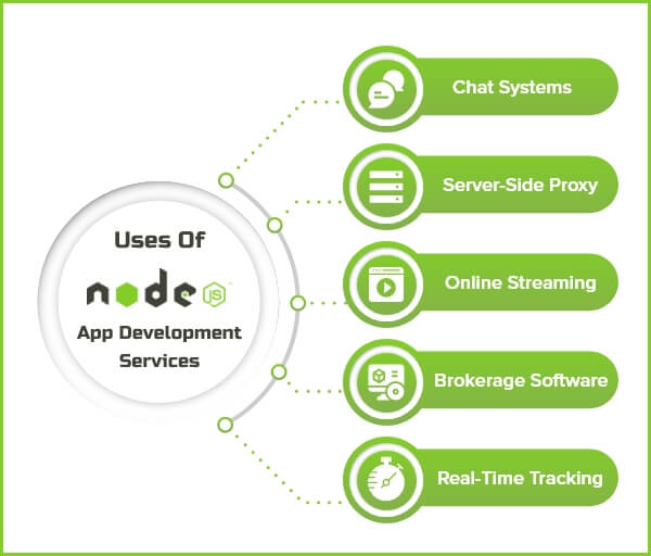 Uses of Node.js Development Services in Industry