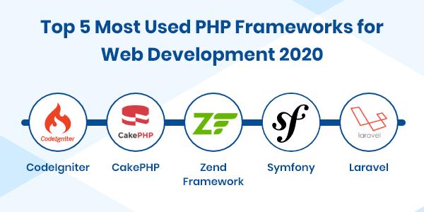 Top PHP Frameworks for Website Development