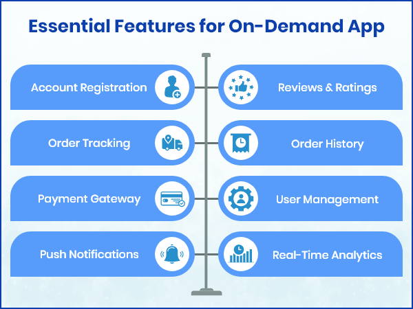 On-Demand App Features for Developnent
