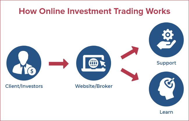 Working Process of Trading Website