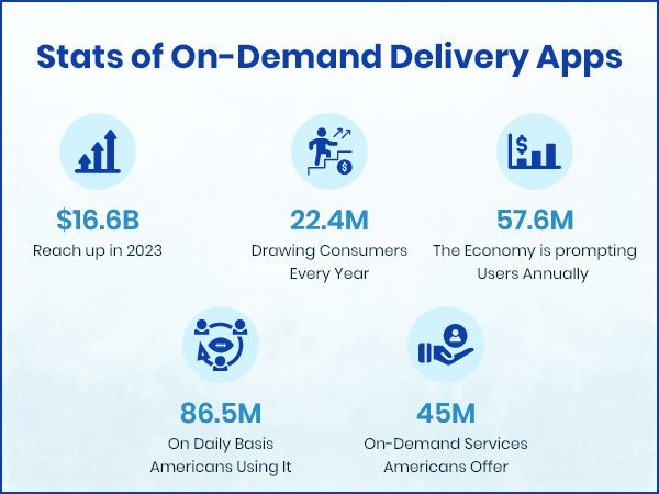 Statics of On-Demand Delivery Apps