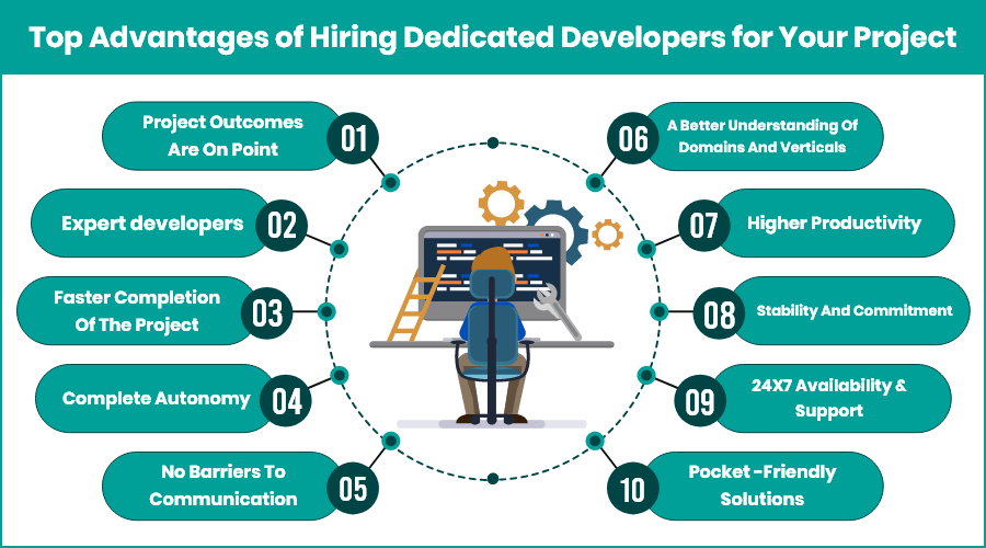 Top Benefits of Hiring Dedicated Developers