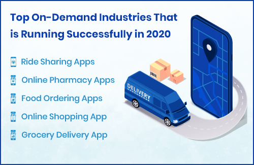 On-Demand Industries where App Use