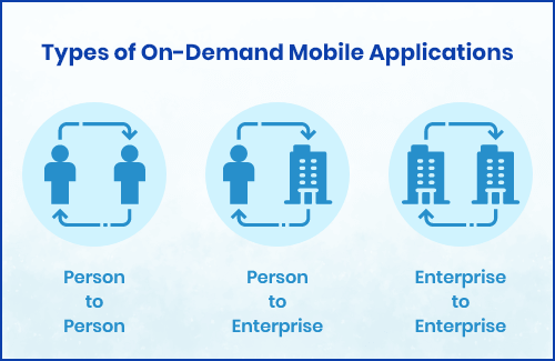 On-Demand Application Types