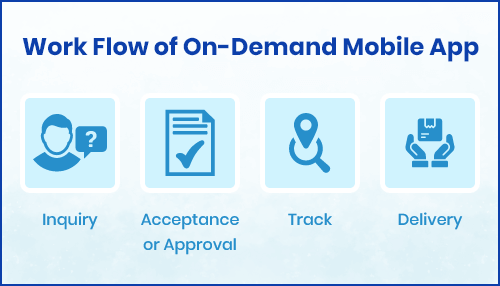 Working Process of On-Demand Application