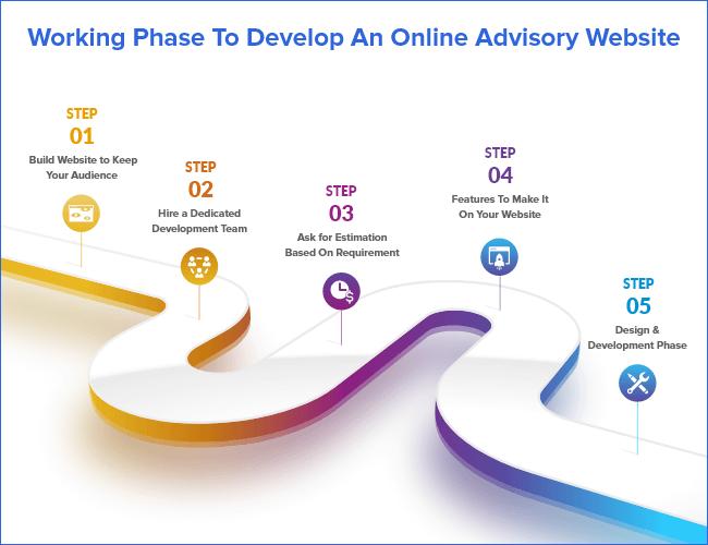 Process to Build Online Advisory Website