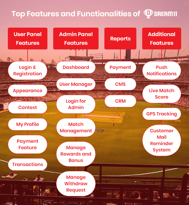 Development Features of Dream11 App