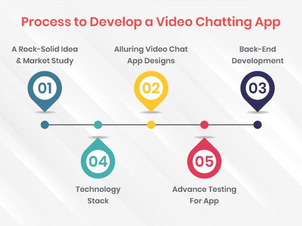 Development Process of Video App