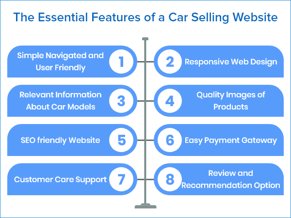 Features of Car Dealing Website