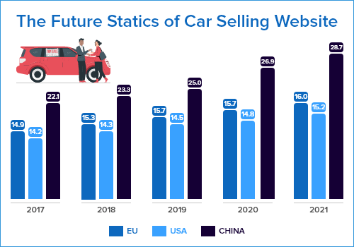 Future Statics of Car Selling Website
