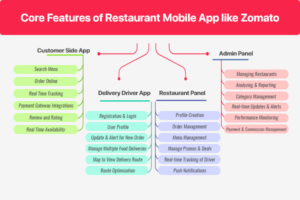 Top Features of Zomato App