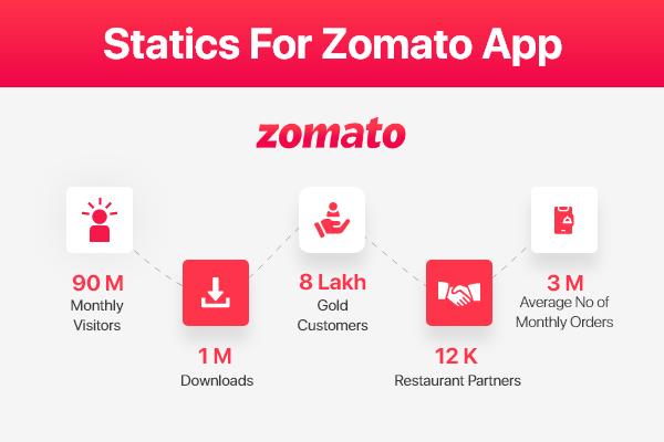 Stats of Zomato App