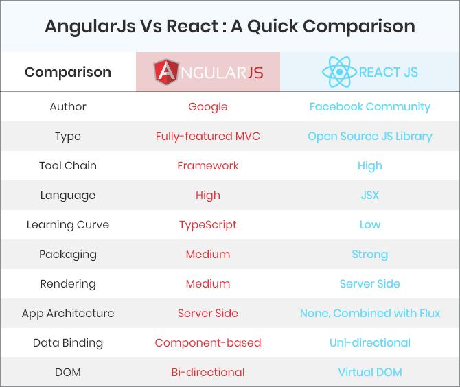 Quick Comparison Between  Angular VS React Js