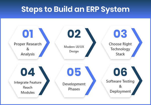 Guide to Build the ERP Software