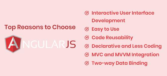 Angular.Js Features