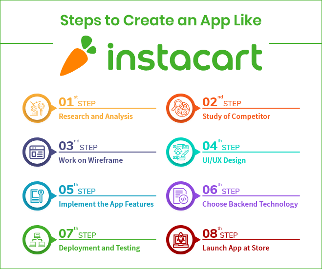 Full Guide to Create InstaCart