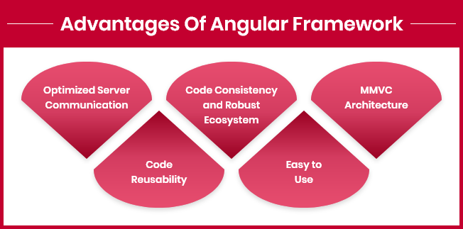 Top Reasons of Using Angular for Development