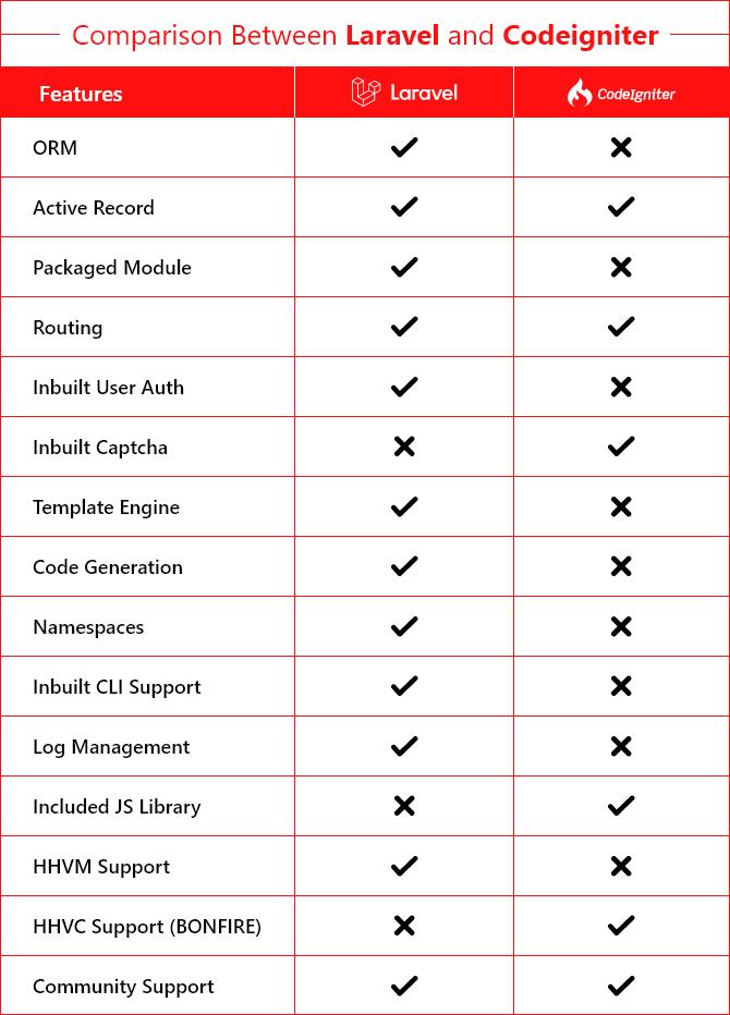 Difference Between Laravel VS Codelgniter