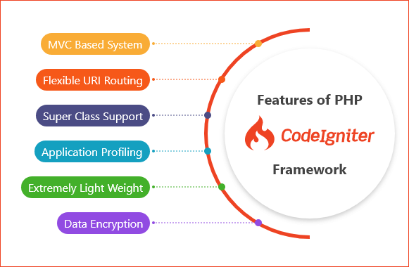 Important Features of Codelgniter PHP