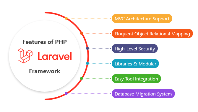Important Features of Laravel PHP