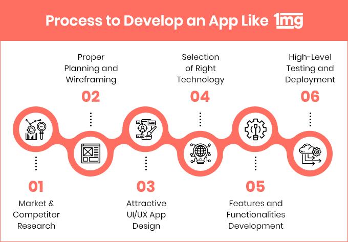 How to Make an App Like 1MG